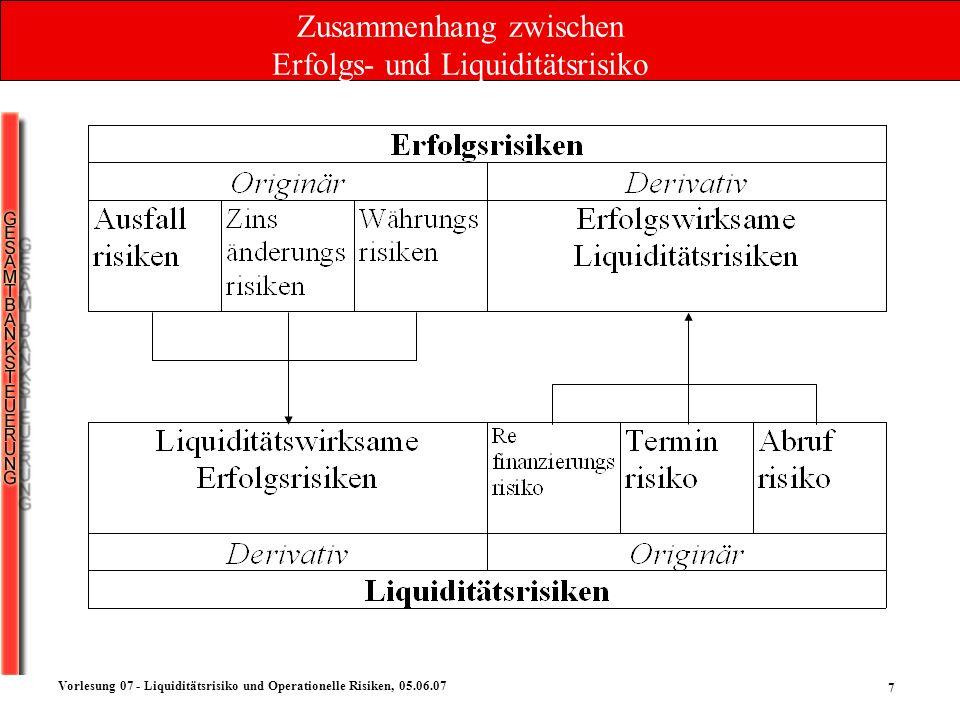 7 Vorlesung 07 - Liquiditätsrisiko und Operationelle Risiken, 05.06.07 Zusammenhang zwischen Erfolgs- und Liquiditätsrisiko