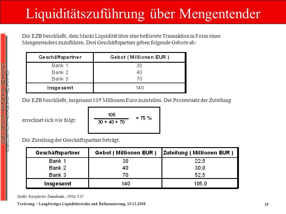 15 Vorlesung – Langfristiges Liquiditätsrisiko und Refinanzierung, 15.12.2008 Die EZB beschließt, insgesamt 105 Millionen Euro zuzuteilen. Der Prozent