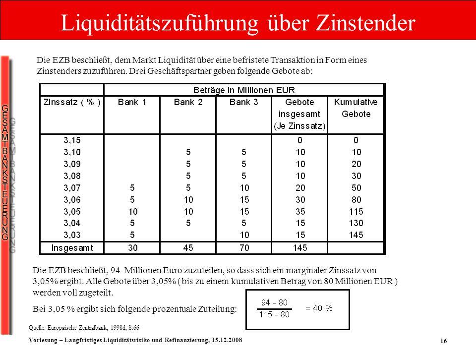 16 Vorlesung – Langfristiges Liquiditätsrisiko und Refinanzierung, 15.12.2008 Die EZB beschließt, 94 Millionen Euro zuzuteilen, so dass sich ein margi