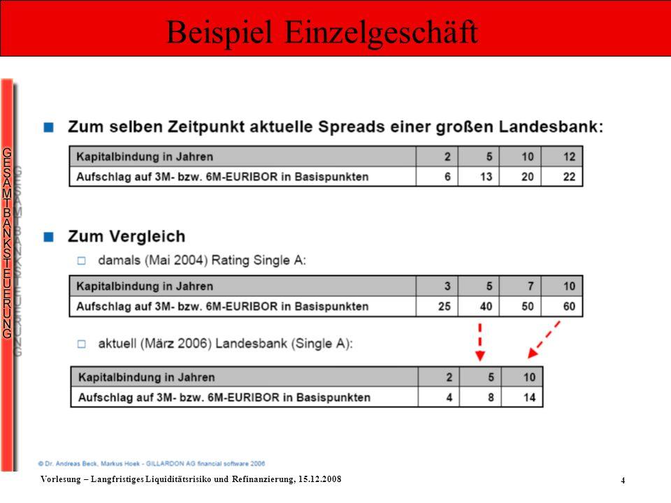 15 Vorlesung – Langfristiges Liquiditätsrisiko und Refinanzierung, 15.12.2008 Die EZB beschließt, insgesamt 105 Millionen Euro zuzuteilen.
