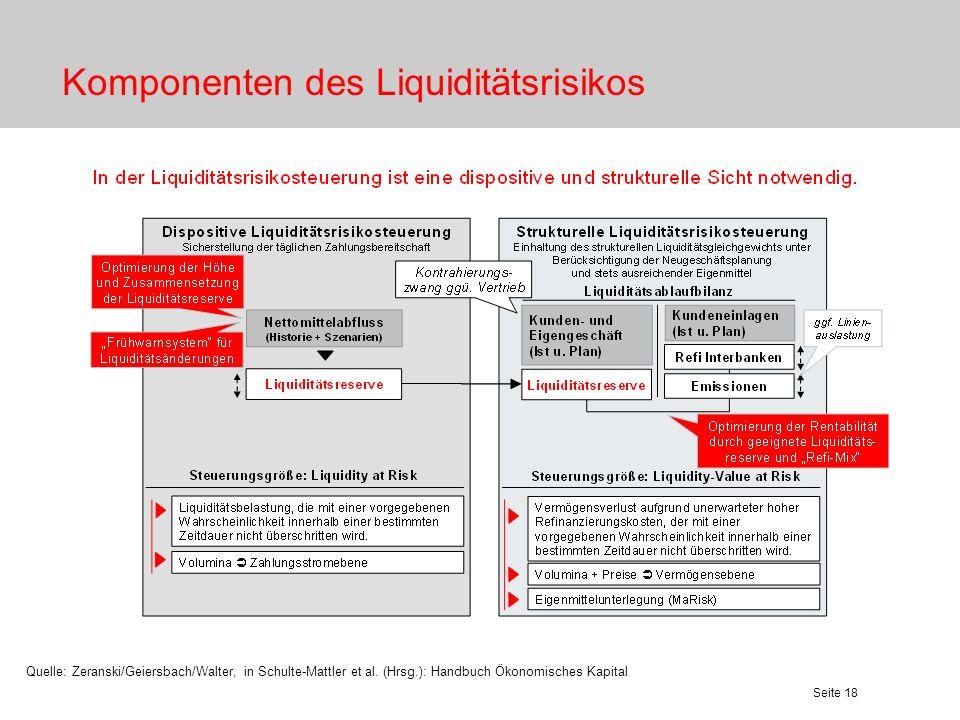 Seite 18 Komponenten des Liquiditätsrisikos Quelle: Zeranski/Geiersbach/Walter, in Schulte-Mattler et al. (Hrsg.): Handbuch Ökonomisches Kapital