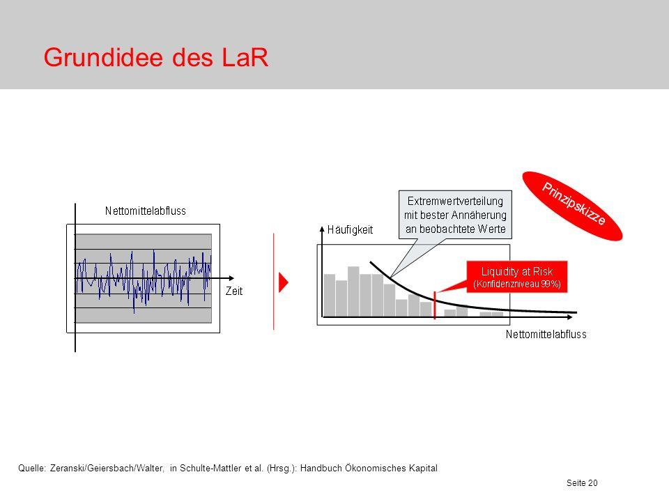 Seite 21 Steuerung des kurzfristigen Liquiditätsrisikos Quelle: Zeranski/Geiersbach/Walter, in Schulte-Mattler et al.