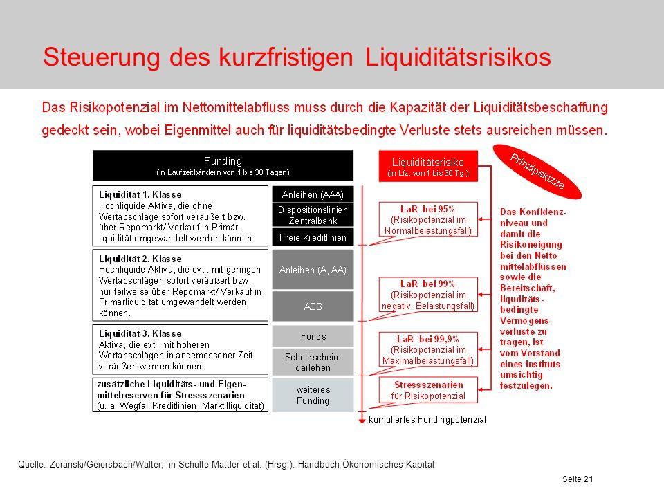 Seite 21 Steuerung des kurzfristigen Liquiditätsrisikos Quelle: Zeranski/Geiersbach/Walter, in Schulte-Mattler et al. (Hrsg.): Handbuch Ökonomisches K