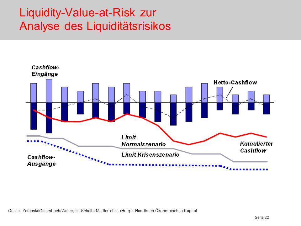 Seite 22 Liquidity-Value-at-Risk zur Analyse des Liquiditätsrisikos Quelle: Zeranski/Geiersbach/Walter, in Schulte-Mattler et al. (Hrsg.): Handbuch Ök