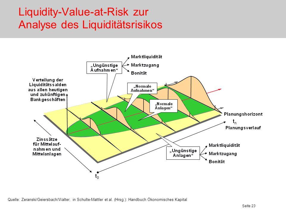 Seite 23 Liquidity-Value-at-Risk zur Analyse des Liquiditätsrisikos Quelle: Zeranski/Geiersbach/Walter, in Schulte-Mattler et al. (Hrsg.): Handbuch Ök