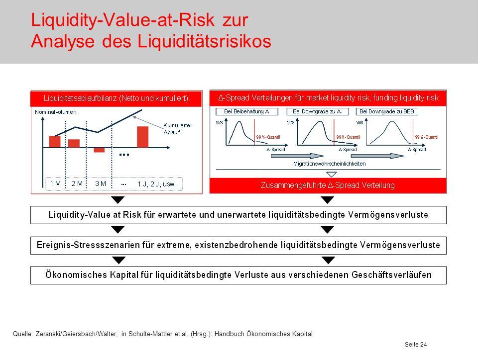 Seite 25 Integration in die Risikotragfähigkeit Ökonomisches Kapital bereitgestellte Deckungsmassen Adressausfallrisiko Marktpreisrisiko operationelles Risiko Liquiditätsrisiko LVaR vermögensorientiertGuV-orientiert RisikenTragfähigkeit >