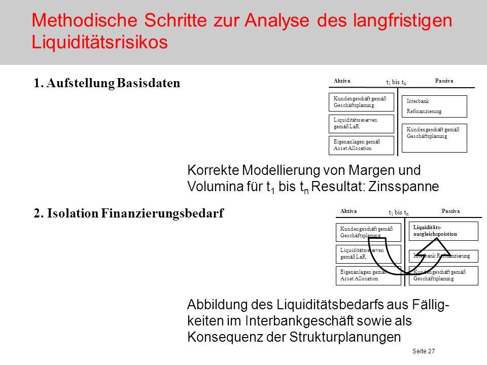 Seite 27 Liquiditätsreserven gemäß LaR Kundengeschäft gemäß Geschäftsplanung Eigenanlagen gemäß Asset Allocation Kundengeschäft gemäß Geschäftsplanung