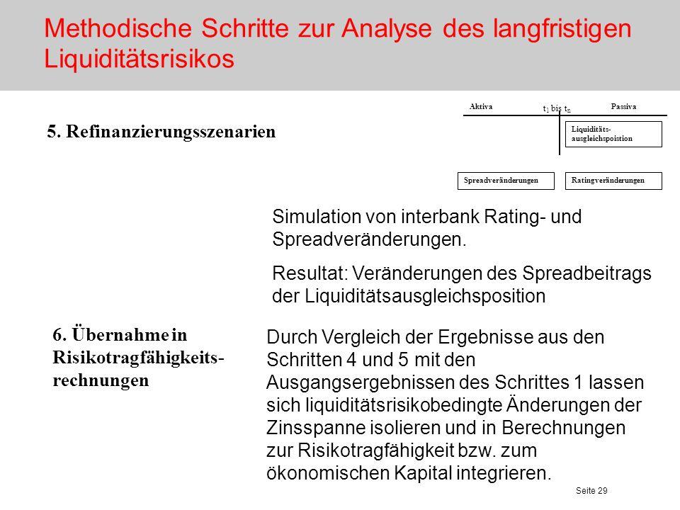 Seite 29 AktivaPassiva 5. Refinanzierungsszenarien Simulation von interbank Rating- und Spreadveränderungen. Resultat: Veränderungen des Spreadbeitrag