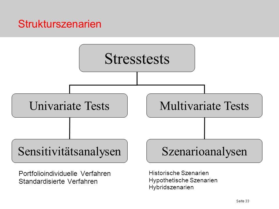 Seite 33 Strukturszenarien Stresstests Univariate TestsMultivariate Tests SensitivitätsanalysenSzenarioanalysen Portfolioindividuelle Verfahren Standa
