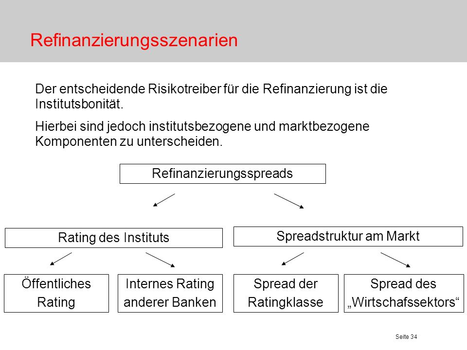 Seite 34 Refinanzierungsszenarien Der entscheidende Risikotreiber für die Refinanzierung ist die Institutsbonität. Hierbei sind jedoch institutsbezoge
