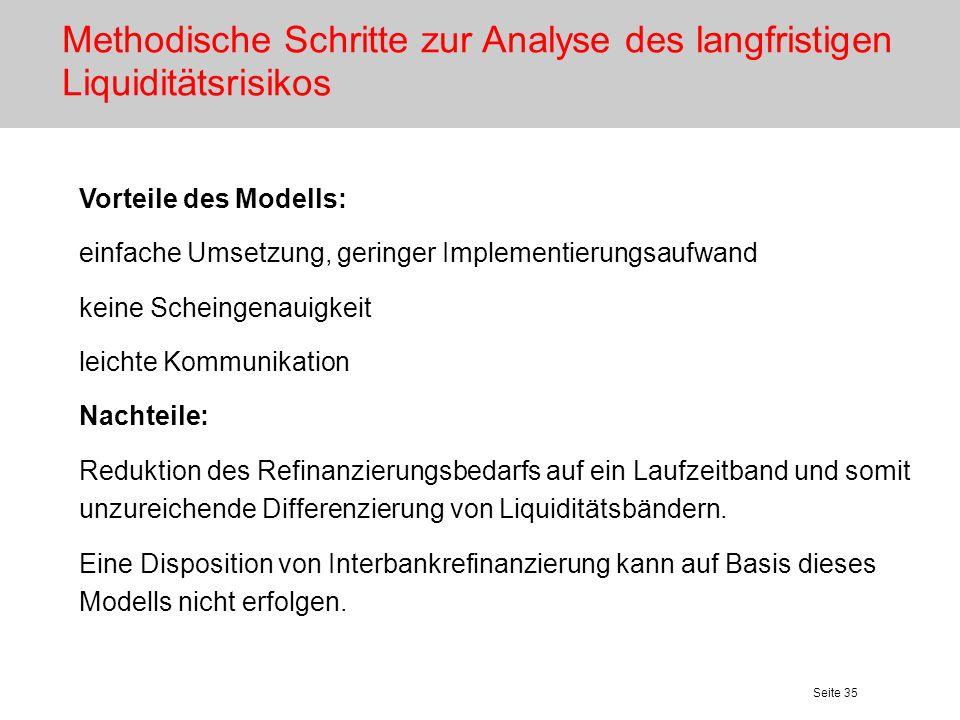 Seite 35 Methodische Schritte zur Analyse des langfristigen Liquiditätsrisikos Vorteile des Modells: einfache Umsetzung, geringer Implementierungsaufw