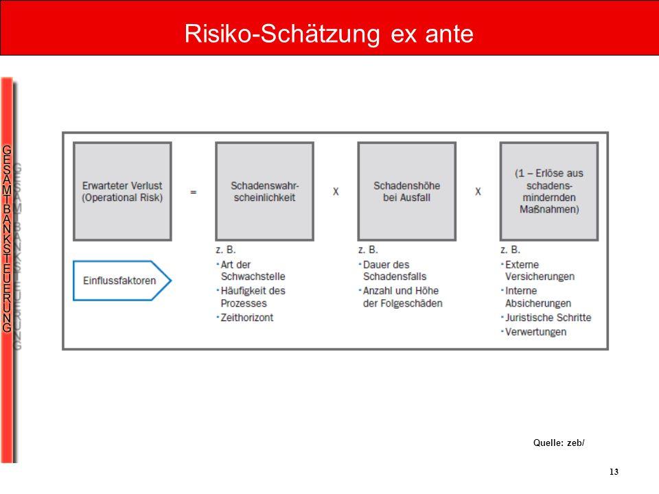 13 Risiko-Schätzung ex ante Quelle: zeb/