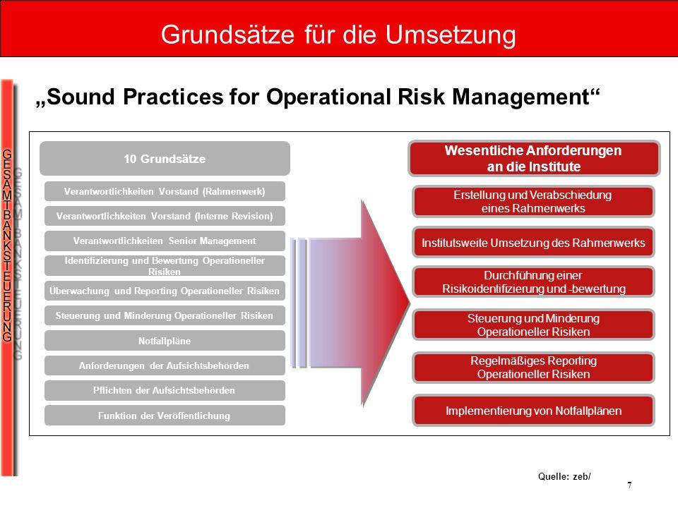 7 Grundsätze für die Umsetzung Quelle: zeb/ 10 Grundsätze Wesentliche Anforderungen an die Institute Verantwortlichkeiten Vorstand (Rahmenwerk) Verant