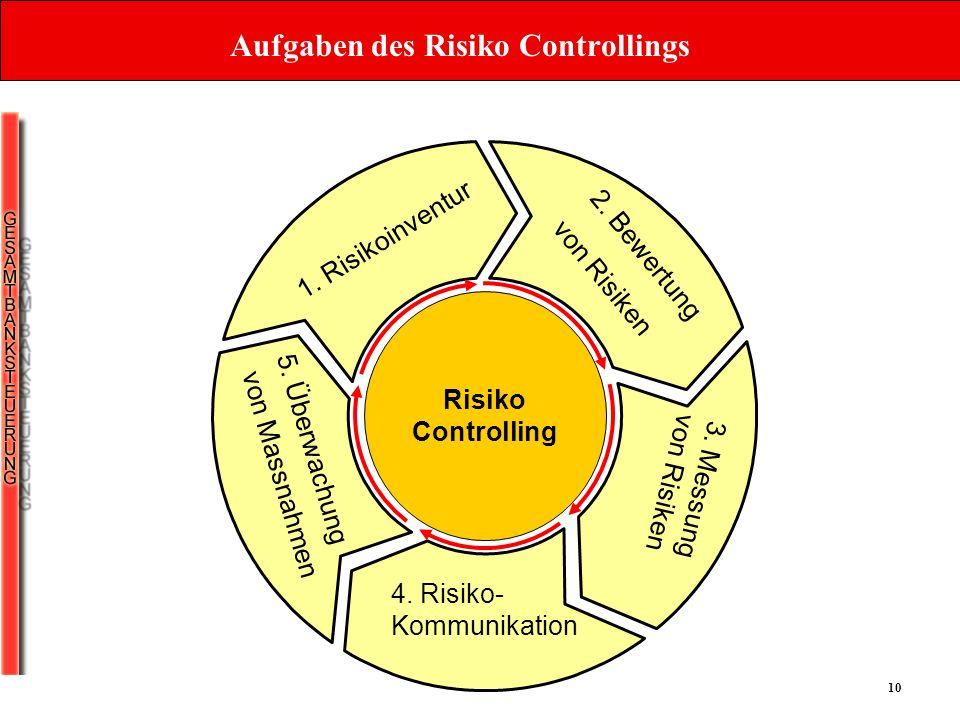 10 Aufgaben des Risiko Controllings 1. Risikoinventur 2. Bewertung von Risiken 3. Messung von Risiken 4. Risiko- Kommunikation 5. Überwachung von Mass