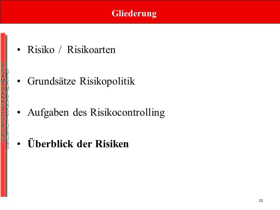 11 Gliederung Risiko / Risikoarten Grundsätze Risikopolitik Aufgaben des Risikocontrolling Überblick der Risiken