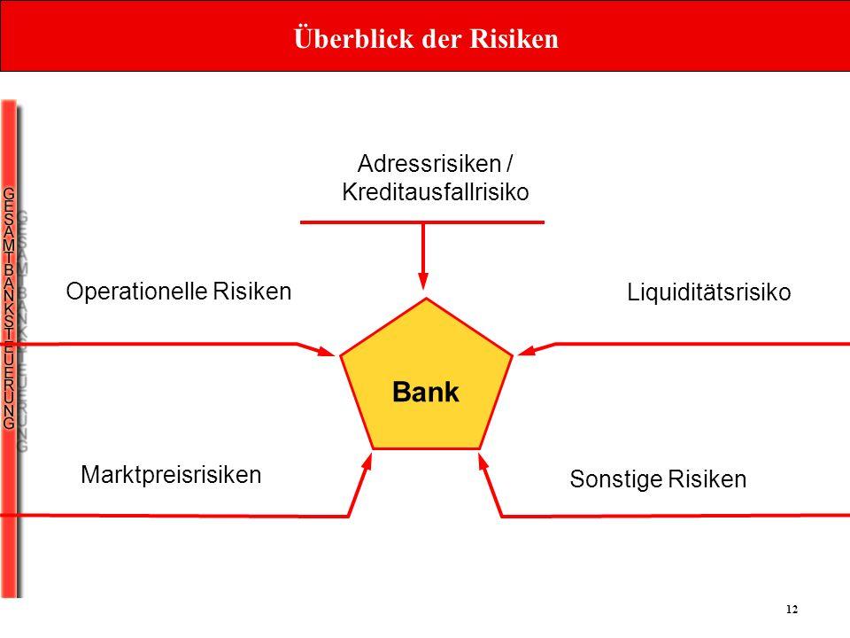 12 Überblick der Risiken Operationelle Risiken Bank Adressrisiken / Kreditausfallrisiko Liquiditätsrisiko Marktpreisrisiken Sonstige Risiken