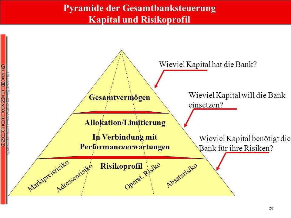 20 Pyramide der Gesamtbanksteuerung Kapital und Risikoprofil Wieviel Kapital hat die Bank? Wieviel Kapital will die Bank einsetzen? Wieviel Kapital be