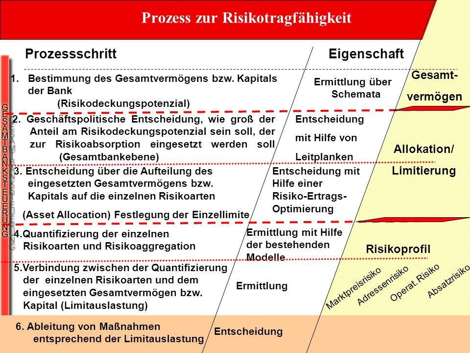 22 Allokation/ Limitierung Risikoprofil EigenschaftProzessschritt Entscheidung 1.Bestimmung des Gesamtvermögens bzw. Kapitals der Bank (Risikodeckungs