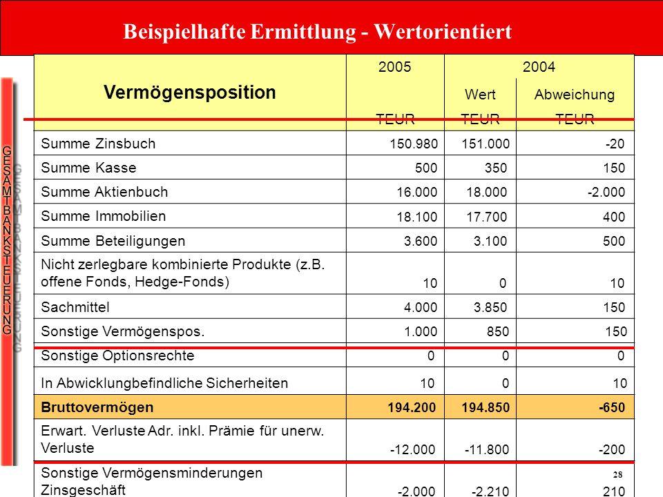 28 Vermögensposition 20052004 WertAbweichung TEUR Summe Zinsbuch 150.980 151.000-20 Summe Kasse 500350 150 Summe Aktienbuch 16.00018.000 -2.000 Summe