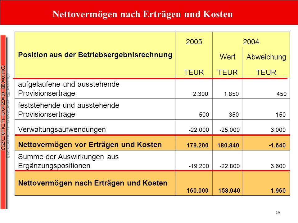29 Nettovermögen nach Erträgen und Kosten Position aus der Betriebsergebnisrechnung 20052004 WertAbweichung TEUR aufgelaufene und ausstehende Provisio