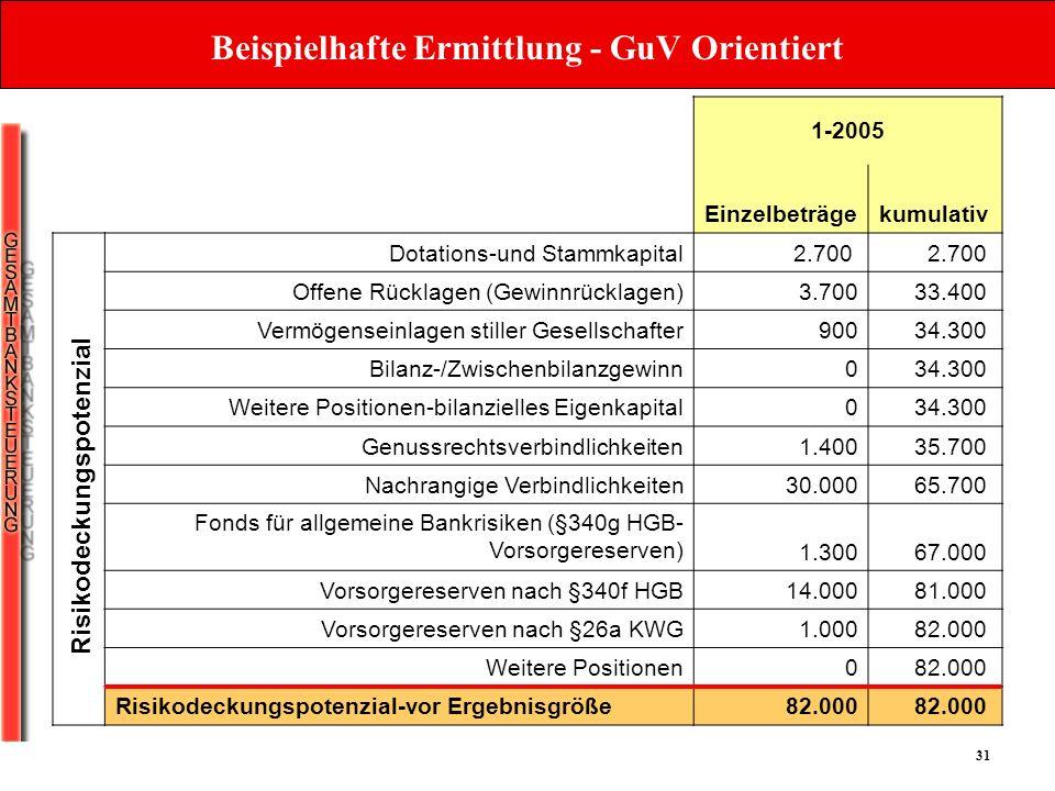 31 Beispielhafte Ermittlung - GuV Orientiert 1-2005 Einzelbeträgekumulativ Dotations-und Stammkapital2.700 Offene Rücklagen (Gewinnrücklagen) 3.70033.
