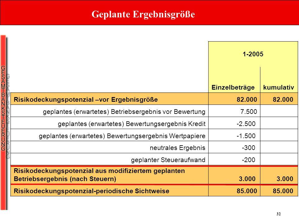 32 Geplante Ergebnisgröße 1-2005 Einzelbeträgekumulativ Risikodeckungspotenzial –vor Ergebnisgröße 82.000 geplantes (erwartetes) Betriebsergebnis vor