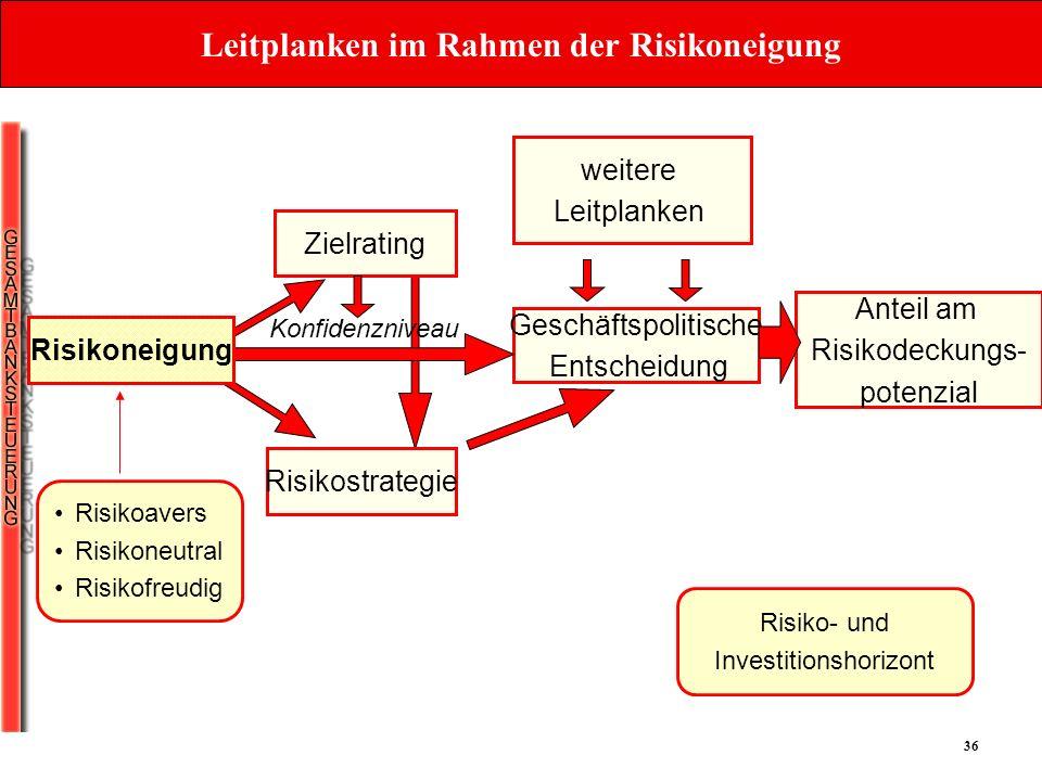 36 Leitplanken im Rahmen der Risikoneigung Risikoavers Risikoneutral Risikofreudig Zielrating Risikostrategie weitere Leitplanken Geschäftspolitische
