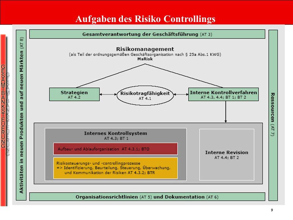 10 Aufgaben des Risiko Controllings 1.Risikoinventur 2.