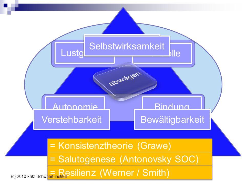 Lustgewinn Kontrolle Autonomie Bindung = Konsistenztheorie (Grawe) = Salutogenese (Antonovsky SOC) Bewältigbarkeit Verstehbarkeit Sinnhaftigkeit Selbs