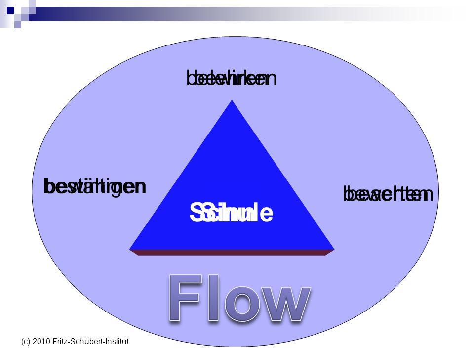 bewirken beachten bestimmen SinnSchule belehren bewerten bewältigen (c) 2010 Fritz-Schubert-Institut