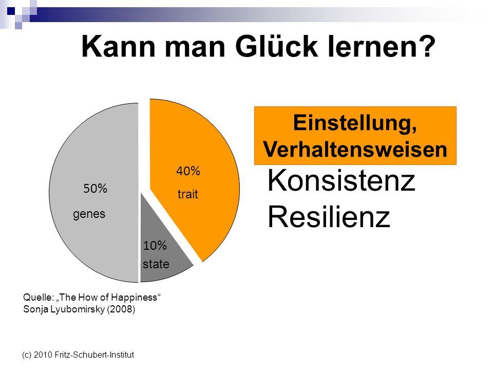 10% 50% 40% Kohärenz Konsistenz Resilienz Einstellung, Verhaltensweisen Kann man Glück lernen? Quelle: The How of Happiness Sonja Lyubomirsky (2008) g