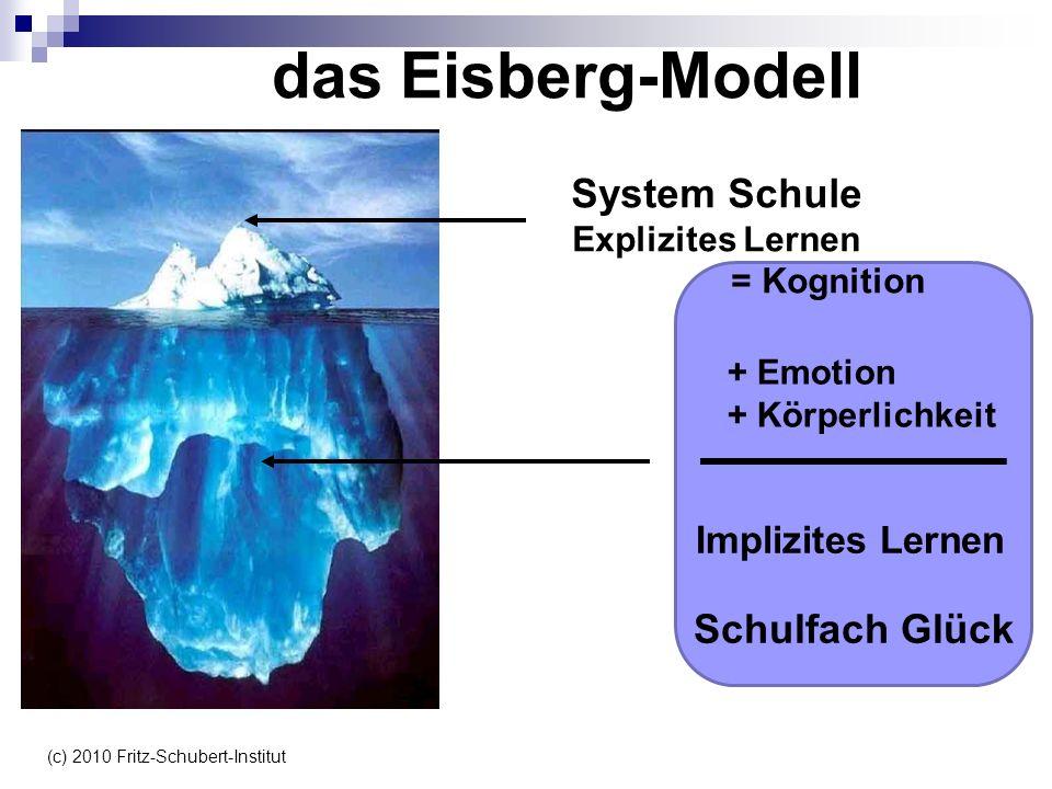 das Eisberg-Modell System Schule Explizites Lernen = Kognition Implizites Lernen Schulfach Glück + Emotion + Körperlichkeit (c) 2010 Fritz-Schubert-In