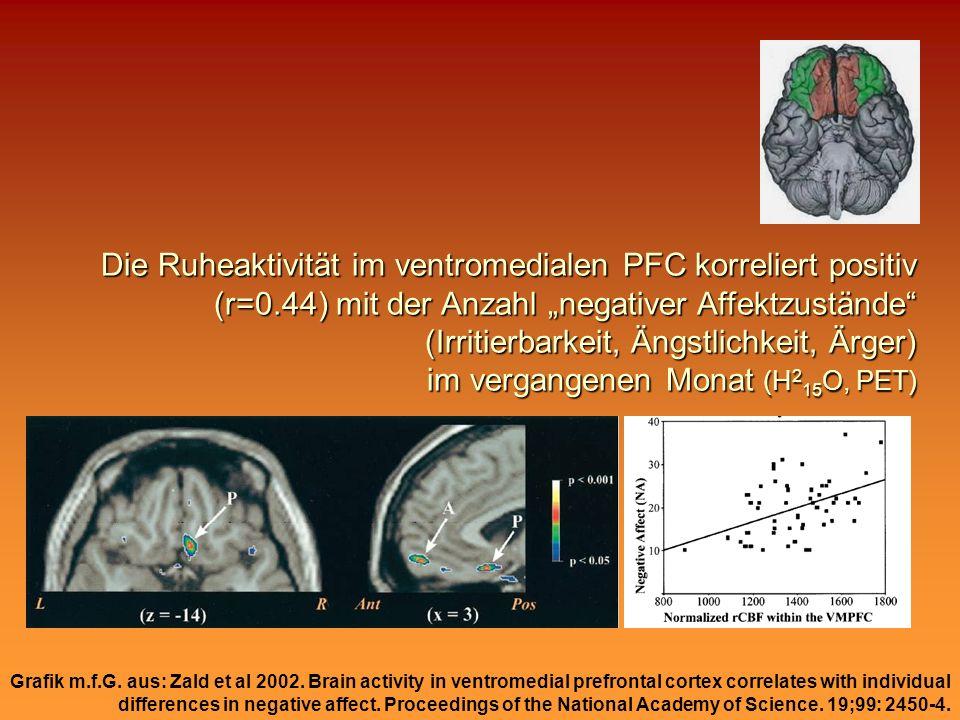 Die Ruheaktivität im ventromedialen PFC korreliert positiv (r=0.44) mit der Anzahl negativer Affektzustände (Irritierbarkeit, Ängstlichkeit, Ärger) im vergangenen Monat (H 2 15 O, PET) Grafik m.f.G.