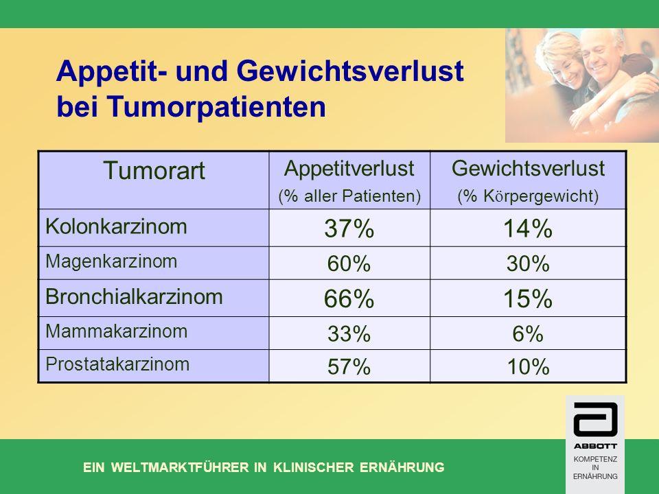 EIN WELTMARKTFÜHRER IN KLINISCHER ERNÄHRUNG Appetit- und Gewichtsverlust bei Tumorpatienten Tumorart Appetitverlust (% aller Patienten) Gewichtsverlust (% K ö rpergewicht) Kolonkarzinom 37%14% Magenkarzinom 60%30% Bronchialkarzinom 66%15% Mammakarzinom 33%6% Prostatakarzinom 57%10%