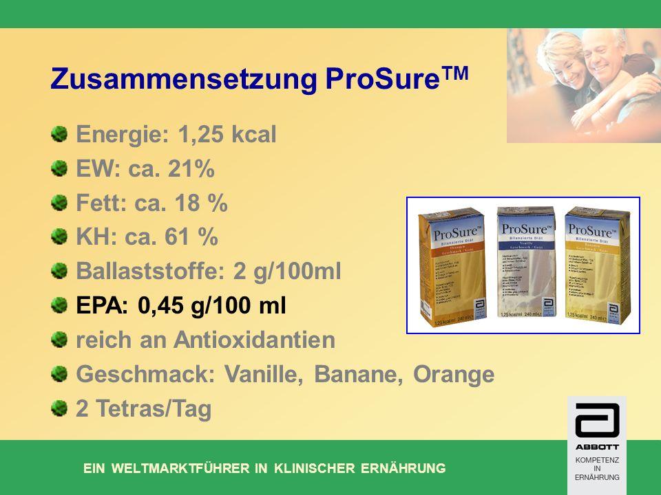 EIN WELTMARKTFÜHRER IN KLINISCHER ERNÄHRUNG Energie: 1,25 kcal EW: ca.