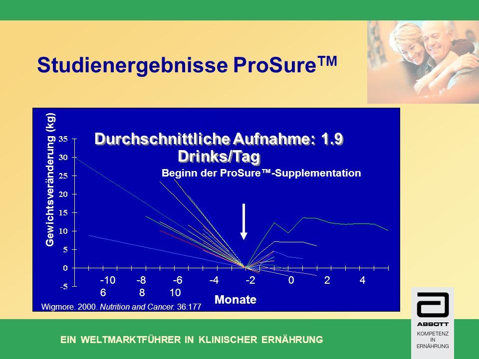 EIN WELTMARKTFÜHRER IN KLINISCHER ERNÄHRUNG Studienergebnisse ProSure TM Beginn der ProSure-Supplementation Monate -10 -8 -6 -4 -2 0 2 4 6 8 10 Durchschnittliche Aufnahme: 1.9 Drinks/Tag Gewichtsveränderung (kg) Wigmore.