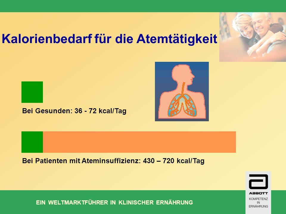 EIN WELTMARKTFÜHRER IN KLINISCHER ERNÄHRUNG Kalorienbedarf für die Atemtätigkeit Bei Patienten mit Ateminsuffizienz: 430 – 720 kcal/Tag Bei Gesunden: 36 - 72 kcal/Tag