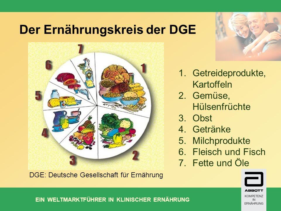 EIN WELTMARKTFÜHRER IN KLINISCHER ERNÄHRUNG Der Ernährungskreis der DGE DGE: Deutsche Gesellschaft für Ernährung 1.Getreideprodukte, Kartoffeln 2.Gemüse, Hülsenfrüchte 3.Obst 4.Getränke 5.Milchprodukte 6.Fleisch und Fisch 7.Fette und Öle