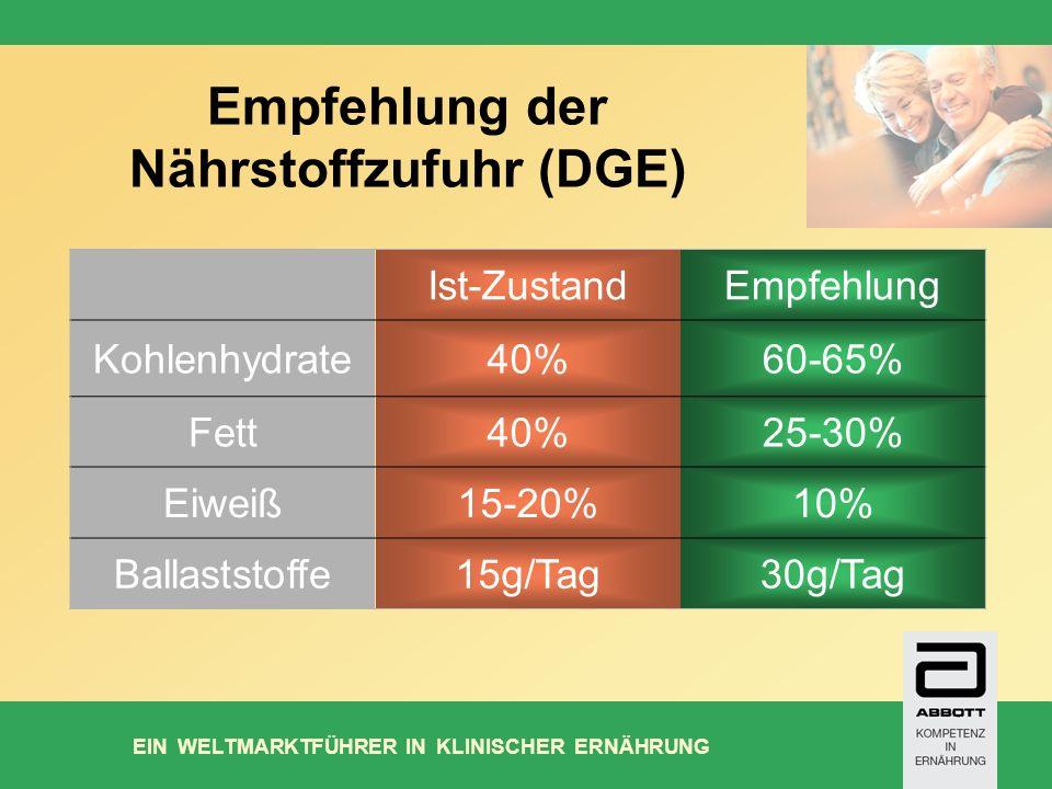 EIN WELTMARKTFÜHRER IN KLINISCHER ERNÄHRUNG Empfehlung der Nährstoffzufuhr (DGE) Ist-ZustandEmpfehlung Kohlenhydrate40%60-65% Fett40%25-30% Eiweiß15-20%10% Ballaststoffe15g/Tag30g/Tag