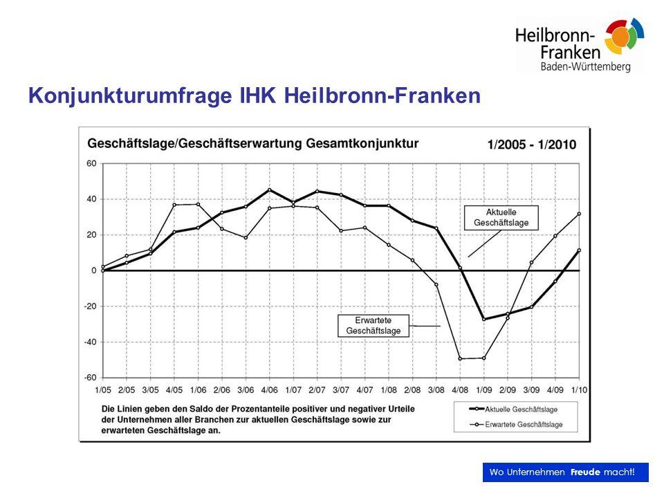Wo Unternehmen Freude macht! Konjunkturumfrage IHK Heilbronn-Franken