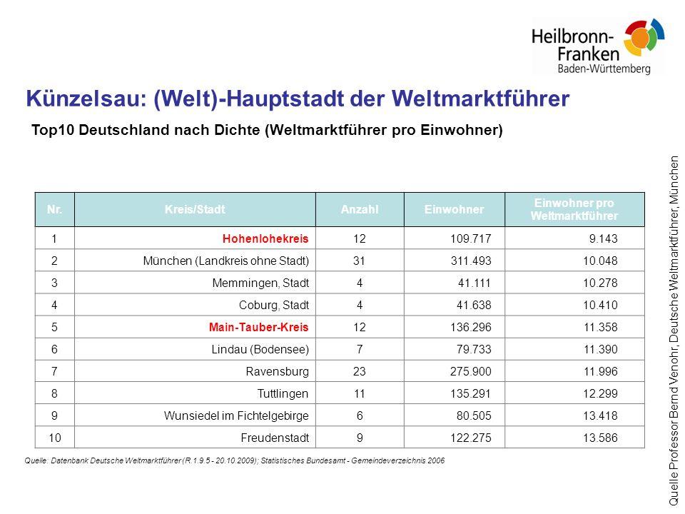 Top10 Deutschland nach Dichte (Weltmarktführer pro Einwohner) Nr.Kreis/StadtAnzahlEinwohner Einwohner pro Weltmarktführer 1Hohenlohekreis12109.7179.14