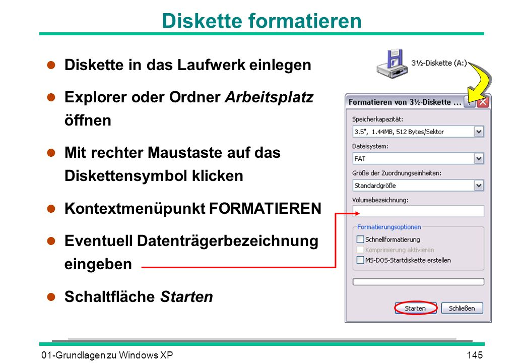 01-Grundlagen zu Windows XP145 Diskette formatieren l Diskette in das Laufwerk einlegen l Explorer oder Ordner Arbeitsplatz öffnen l Mit rechter Maustaste auf das Diskettensymbol klicken l Kontextmenüpunkt FORMATIEREN l Eventuell Datenträgerbezeichnung eingeben l Schaltfläche Starten