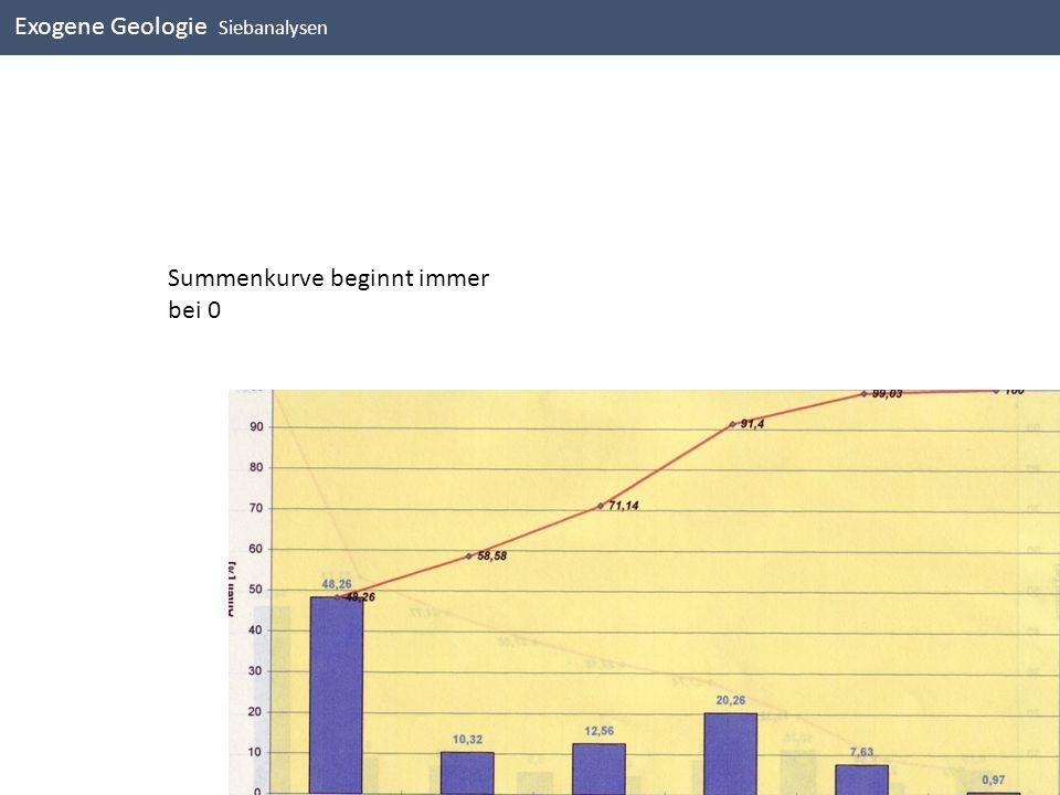 Exogene Geologie Siebanalysen Summenkurve beginnt immer bei 0