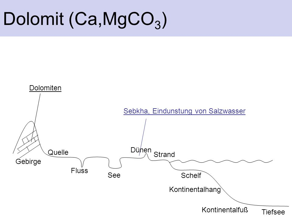 Dolomit (Ca,MgCO 3 ) Sebkha, Eindunstung von Salzwasser Dolomiten Gebirge Fluss See Dünen Strand Schelf Kontinentalhang Kontinentalfuß Tiefsee Quelle