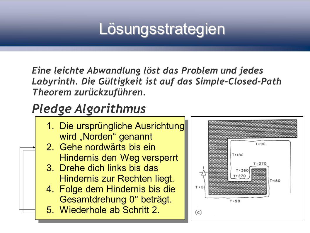 Lösungsstrategien Eine leichte Abwandlung löst das Problem und jedes Labyrinth. Die Gültigkeit ist auf das Simple-Closed-Path Theorem zurückzuführen.