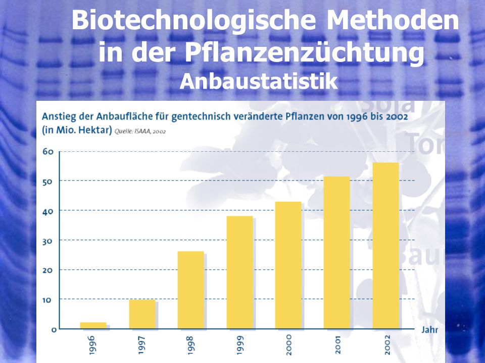 4401.08.2005, © Peer Millauer Anbaustatistik Biotechnologische Methoden in der Pflanzenzüchtung