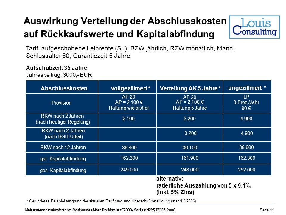 Maklermarkt im Umbruch, Rolf Louis, Chartamarktplatz 2006, Düsseldorf, 09.05.2006Seite 11 Auswirkung Verteilung der Abschlusskosten auf Rückkaufswerte