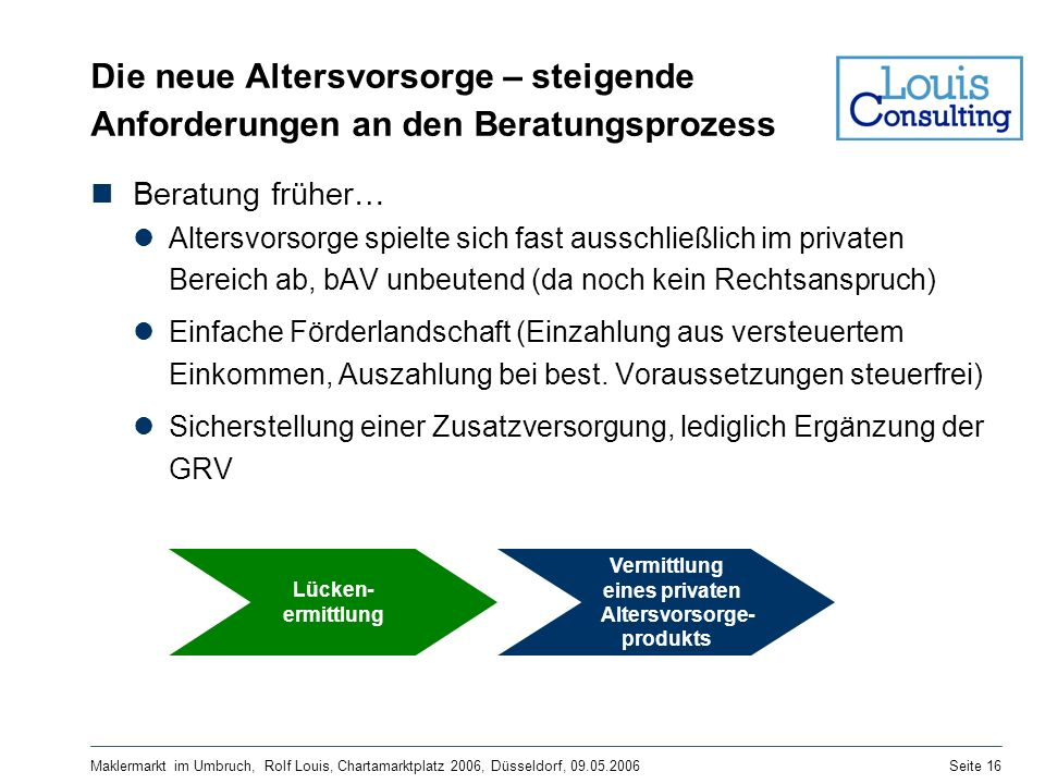 Maklermarkt im Umbruch, Rolf Louis, Chartamarktplatz 2006, Düsseldorf, 09.05.2006Seite 16 Die neue Altersvorsorge – steigende Anforderungen an den Ber