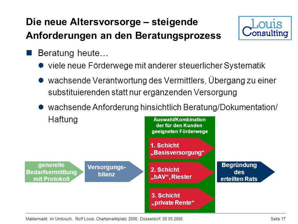 Maklermarkt im Umbruch, Rolf Louis, Chartamarktplatz 2006, Düsseldorf, 09.05.2006Seite 17 Begründung des erteilten Rats Die neue Altersvorsorge – stei