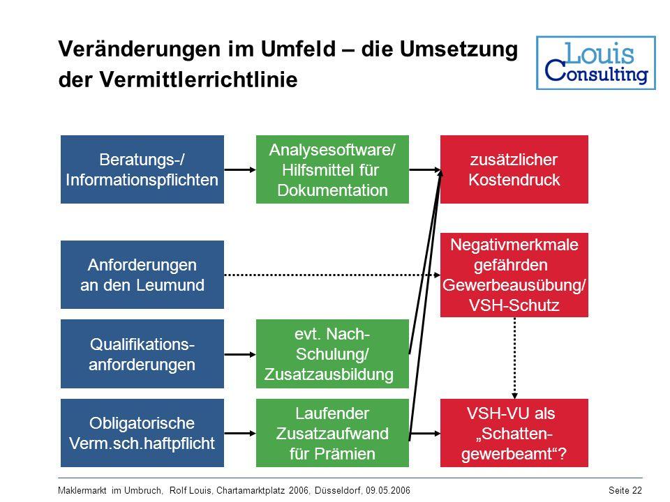 Maklermarkt im Umbruch, Rolf Louis, Chartamarktplatz 2006, Düsseldorf, 09.05.2006Seite 22 Veränderungen im Umfeld – die Umsetzung der Vermittlerrichtl